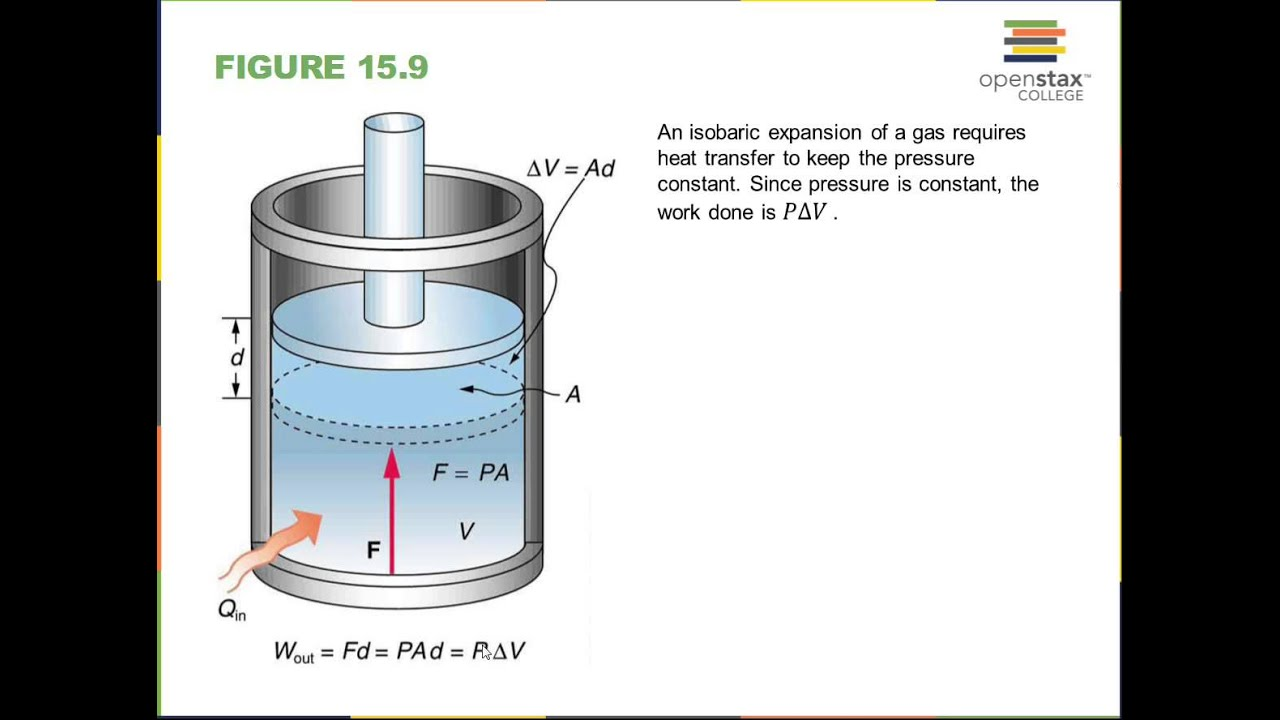 First Law Thermodynamics, PV Diagram paths, Work - YouTube