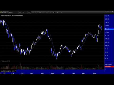 US Stocks and Futures Market Preview for the week of Sept. 26th, 2016 by eSignal Partner Tradesight