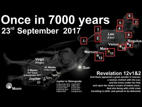 After 7,000 years the Revelation 12 sign is here and what it means for the true Hebrews!!