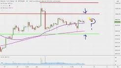 Bitcoin Chart Technical Analysis for 06-08-2020