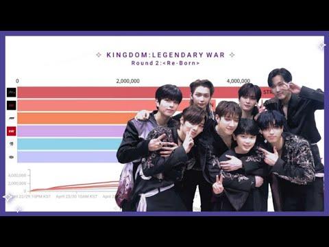 Kingdom: Legendary War 'Re-Born' View Count ✧