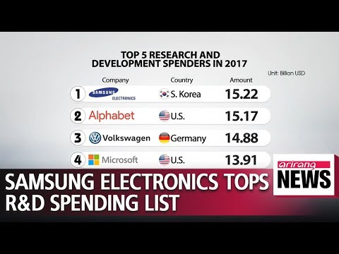 Samsung Electronics tops R&D investment list, spending 13.4 bil. euros in 2017: EU report