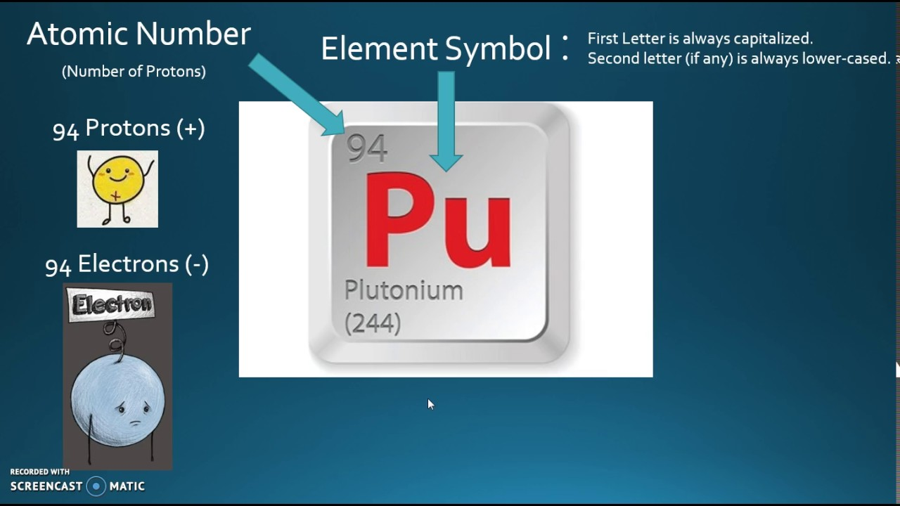 Mr Hata How To Read The Elements In The Periodic Table Plutonium