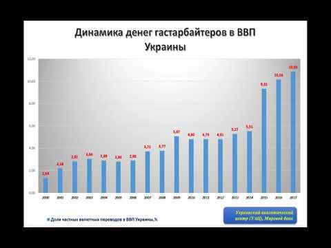 Как деньги гастарбайтеров влияют на экономику Украины. ДАННЫЕ ЗА 2017 ГОД