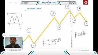 Webinar de trading. Aplicación práctica de las Ondas de Elliot en las pautas impulsivas.