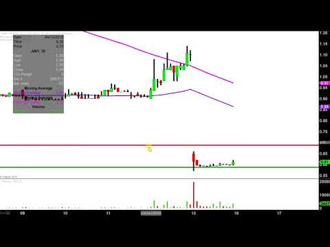 Sphere 3D Corp. - ANY Stock Chart Technical Analysis for 04-13-18