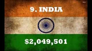 TOP 10 RICHEST Countries with Highest GDP (2015)