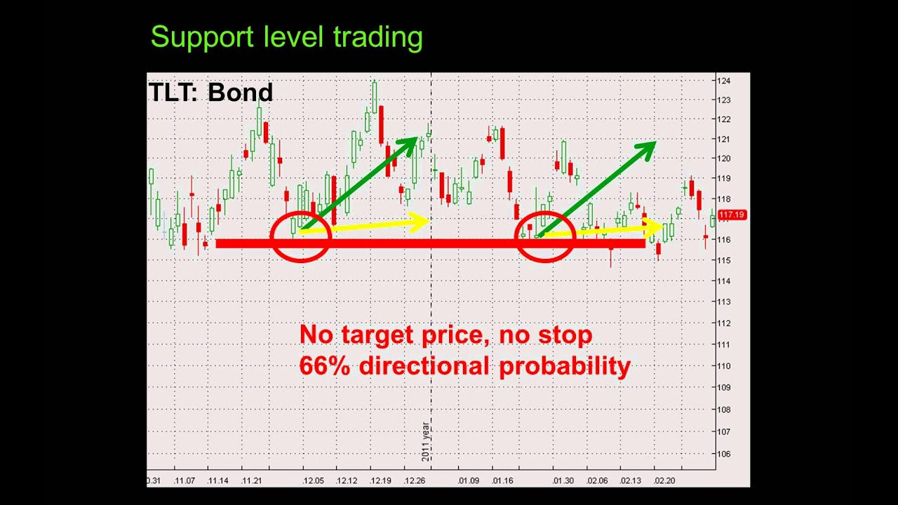 2 minute binary options touch no touch strategy