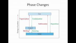 Intermolecular Forces, Phase Changes and Vapor Pressure