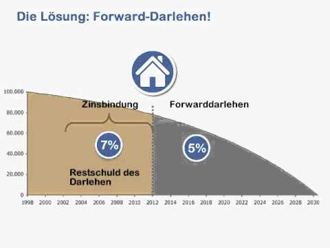 Anschlussfinanzierung / Forward Darlehen