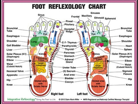 Reflexology Pregnancy Massage And Fertility Massage With Claire Miller Youtube