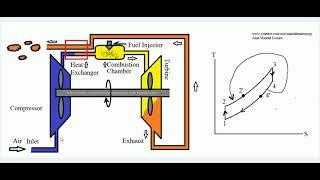 Regeneration in Brayton cycle , Gas turbine