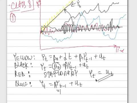 ECN225 Class 8 , Unit Root and Structural Break tests