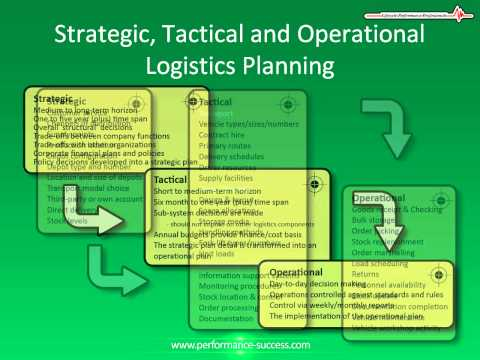 Distribution and Logistics Planning: Strategic, Tactical and Operational Planning