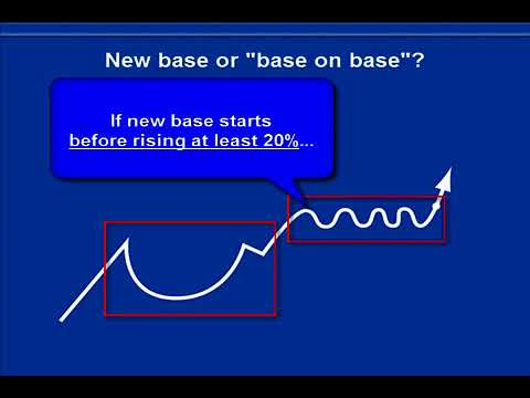 How To Read Stock Charts: Counting Bases