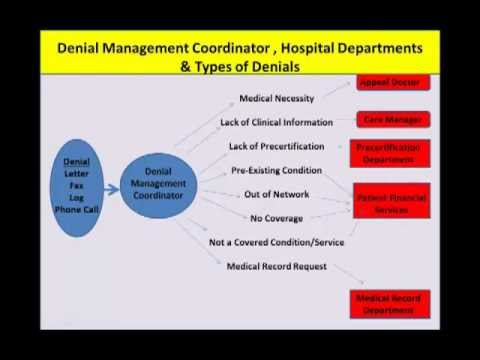 RAC Audit Education on a Complete Review of Processes for Handling Denials by Dr. Jeffrey Epstein