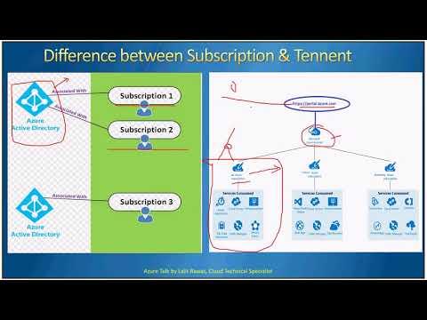 AzureTalk-Azure Subscription and Management