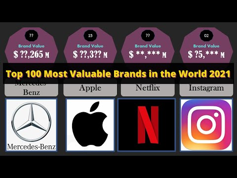 TOP 100 Most Valuable Brands in the World - 2021  |  Best Companies of the World - Rankings 2021
