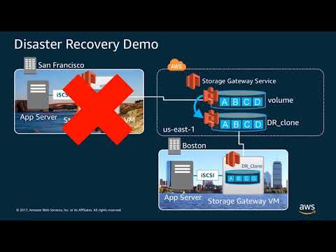 Disaster Recovery Demonstration: Using AWS Storage Gateway for Cross-Site Failover