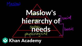 Maslow's hierarchy of needs | Behavior | MCAT | Khan Academy
