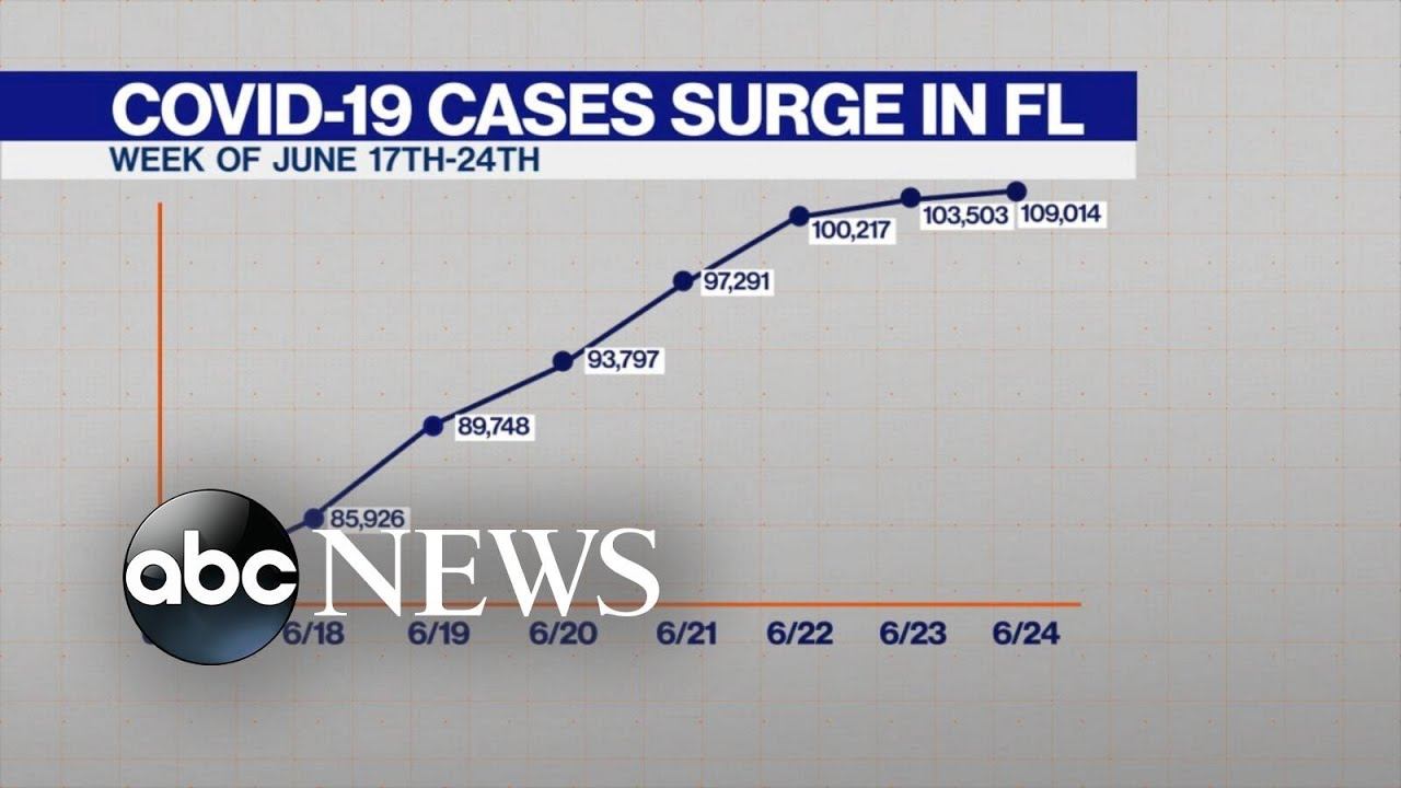 Florida coronavirus: 1 state has more Covid-19 cases than most ...