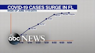 Florida hits 1-day record for new COVID-19 cases
