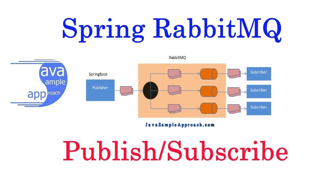 Spring RabbitMq Publish Subcribe - SpringBoot application - YouTube fd57e8f37c