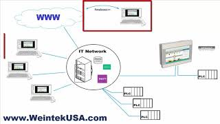 "New MT8053iE 4.3"" Dual Ethernet & EasyAccess 2.0 Weintek HMI"