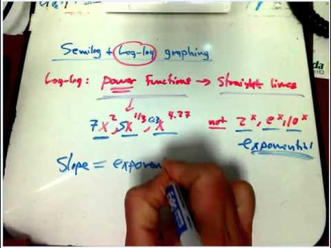 Log-log graphing, slopes, and exponents