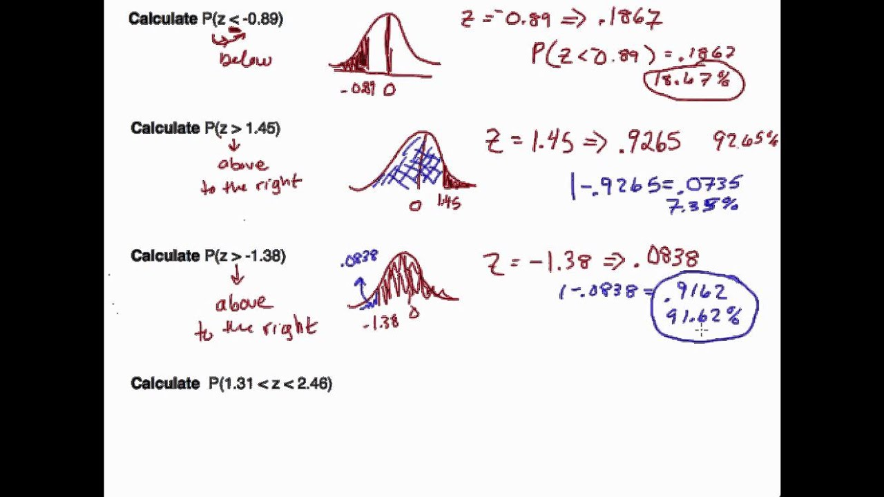 Bell-Shaped Distributions and the Normal Model