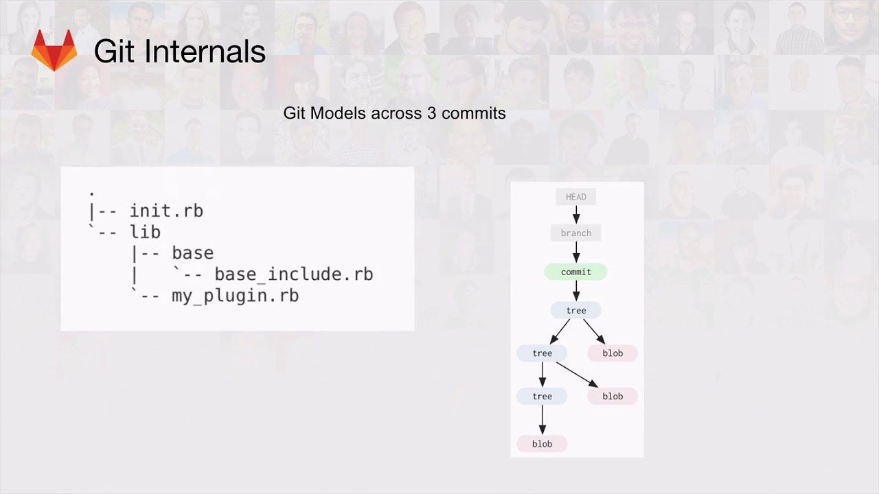 Git Internals - How Git Works - Fear Not The SHA!