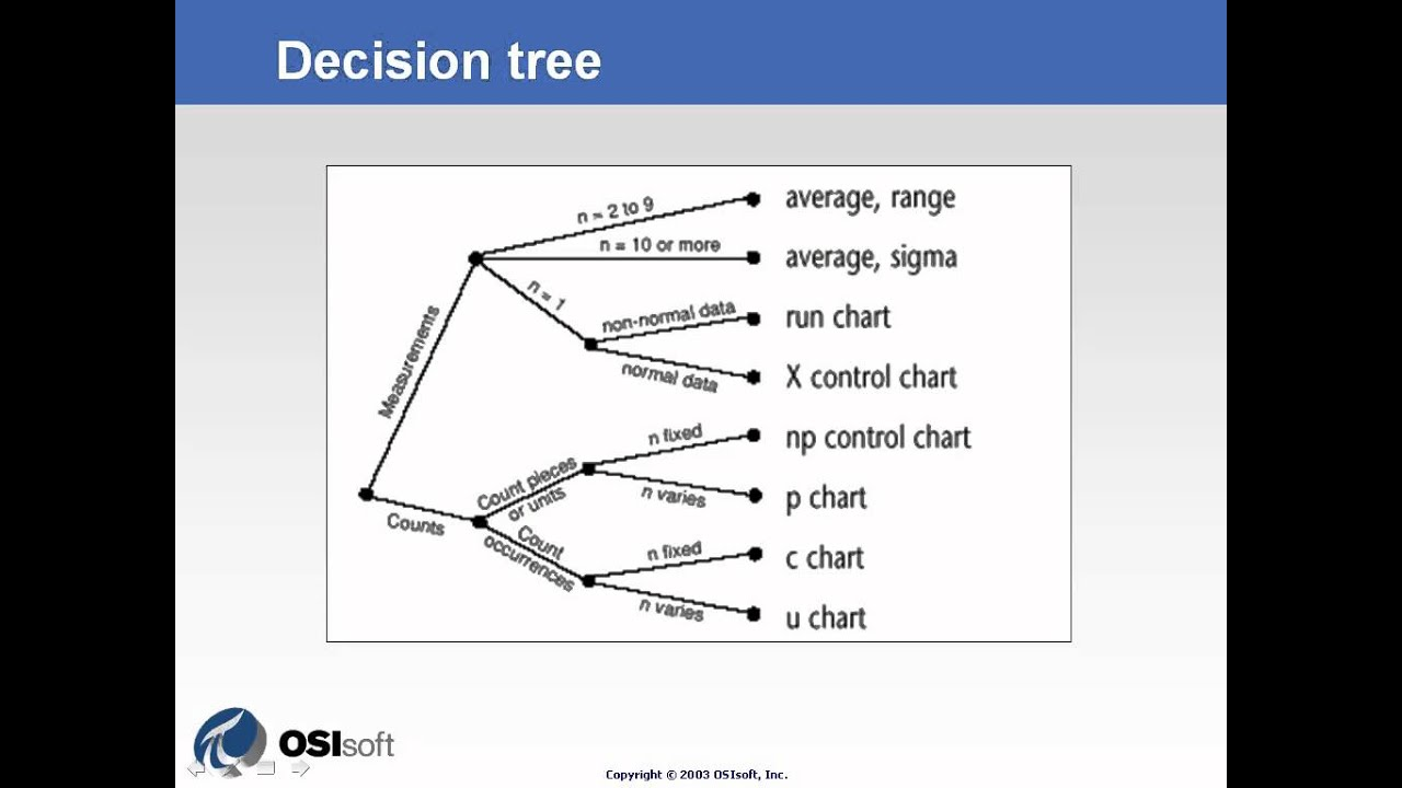 Osisoft A Decision Tree To Help Decide Which Control Chart Use V1 2