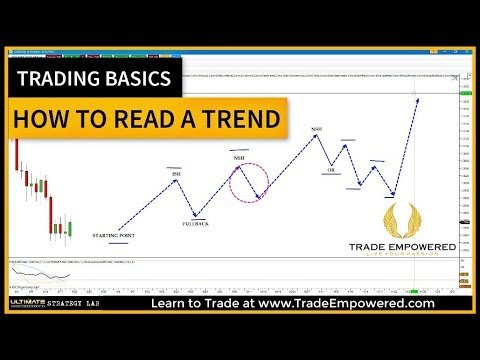 Trading Basics - A Quick Lesson on How To Identify A trend - YouTube