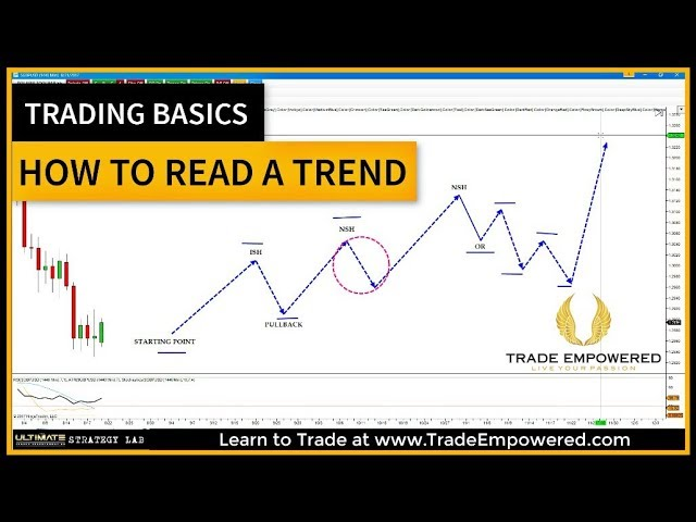 Trading Basics A Quick Lesson On How