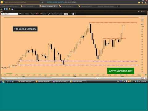 Curso de Bolsa, Grafico Indice Dow Jones - Parte 33, Velas Japonesas