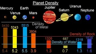 Astronomy - Ch. 7: The Solar Sys - Comparative Planetology (7 of 33) Planet Density