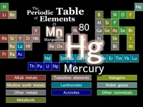 1.25 Xpeed Learning English & Chemistry- Tom Lehrer's Periodic Table Elements Song -Lyrics On Screen