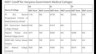 Haryana NEET UG CUT OFF 2018