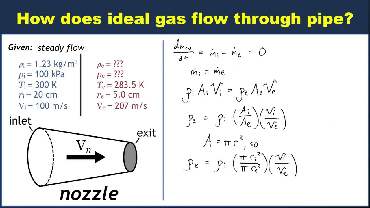 Example: Mass conservation for ideal gas flow through pipe ...