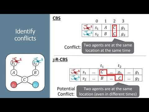 """ICAPS 2020: Atzmon et al. on """"Probabilistic Robust Multi-Agent ..."""
