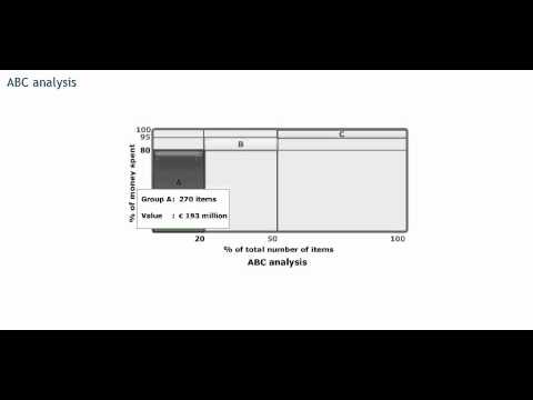ABC or Pareto analysis - Procurement training - Purchasing skills