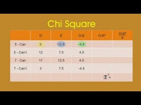 How To... Perform Chi-square Test By Hand