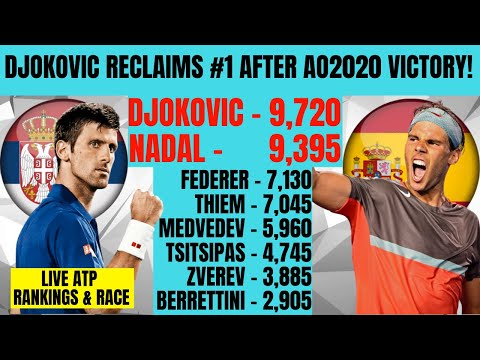 Live ATP Rankings & Race Update as Djokovic Reclaims World Number 1 After AO2020 Victory