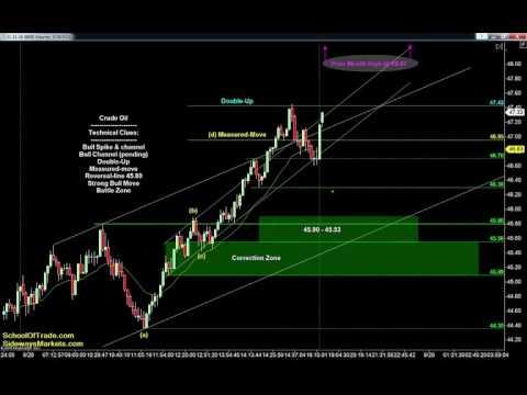 OPEC Trading Strategy | SchoolOfTrade Newsletter 09/28/16