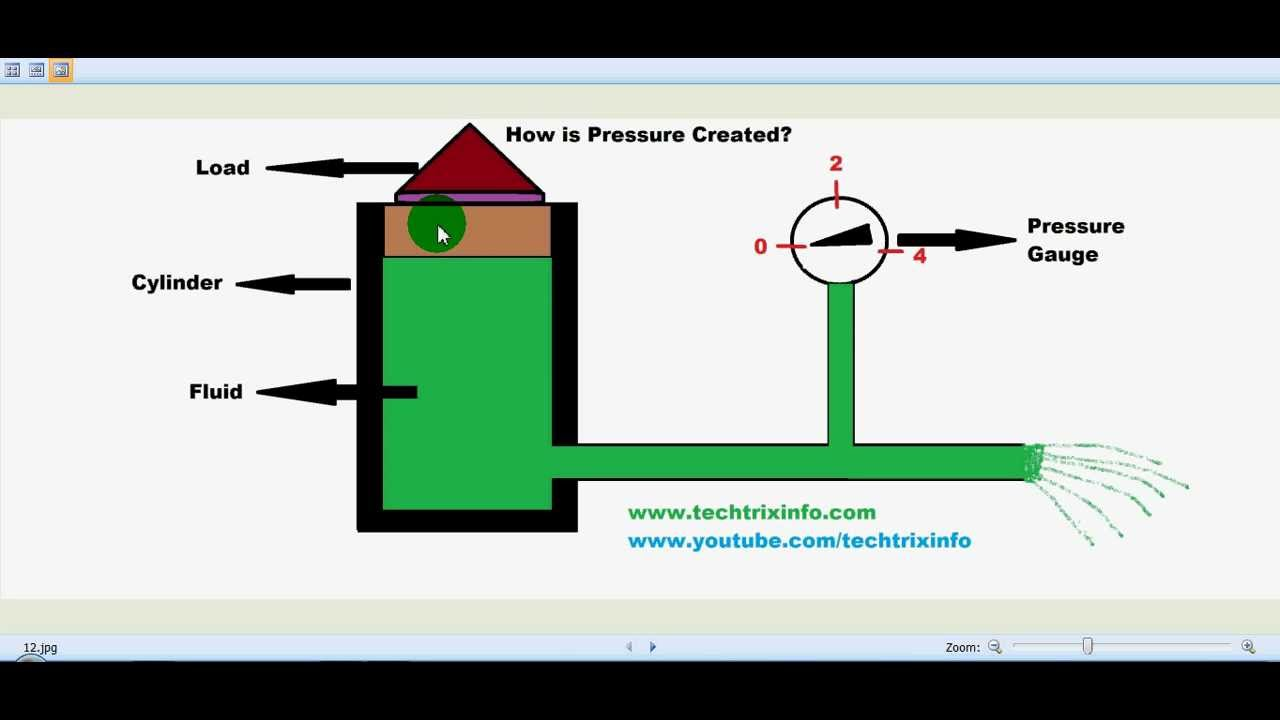 How Pressure is created in a hydraulic system. ✓ - YouTube