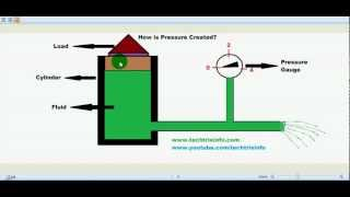 How Pressure is created in a hydraulic system. ✔