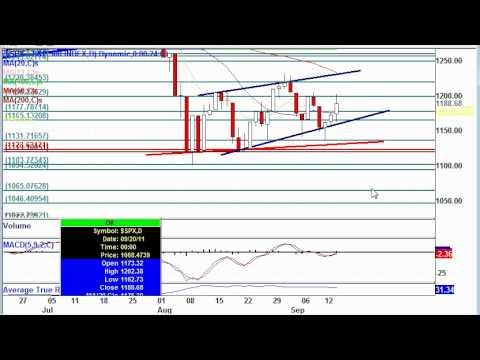 SPX Post Market Technical Analysis: Sept. 14, 11