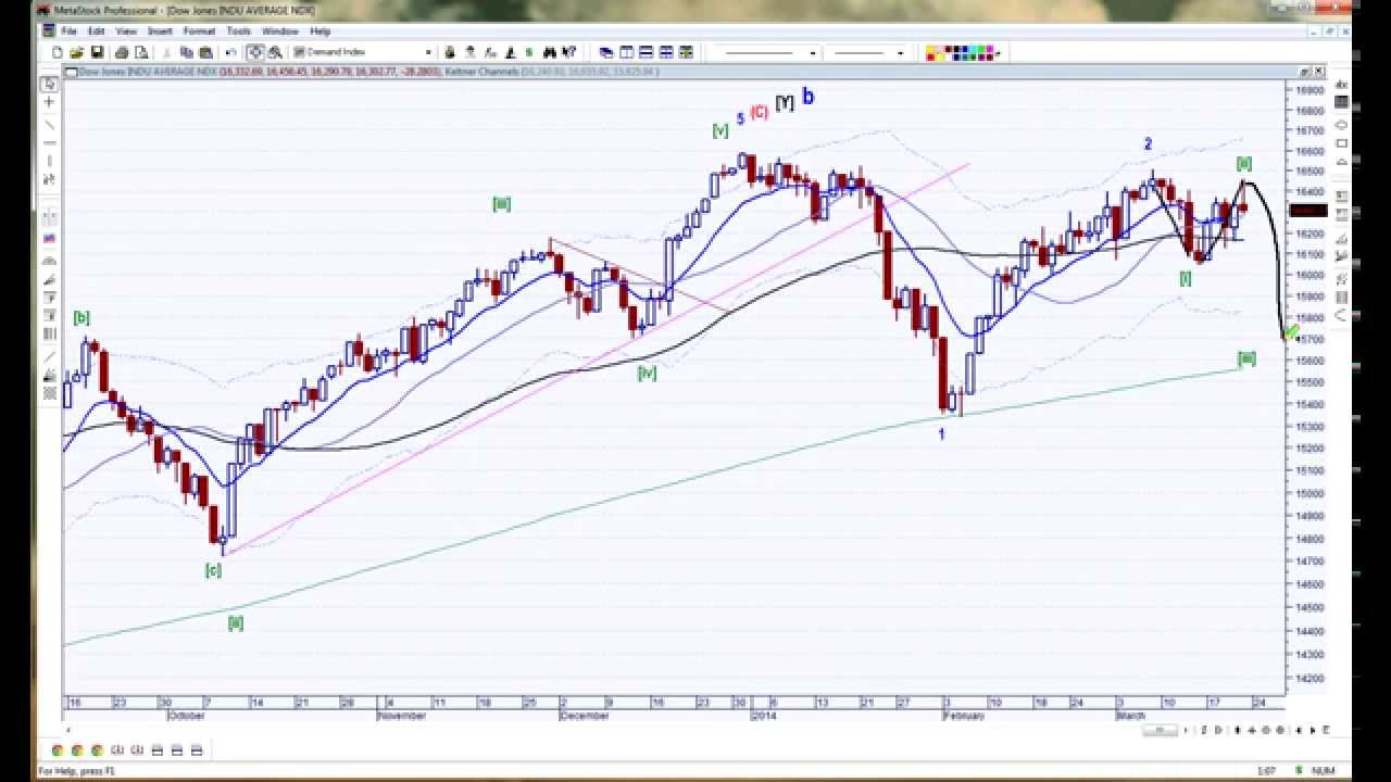 Gold Technical Analysis Today | Elliott Wave Gold - Part 2