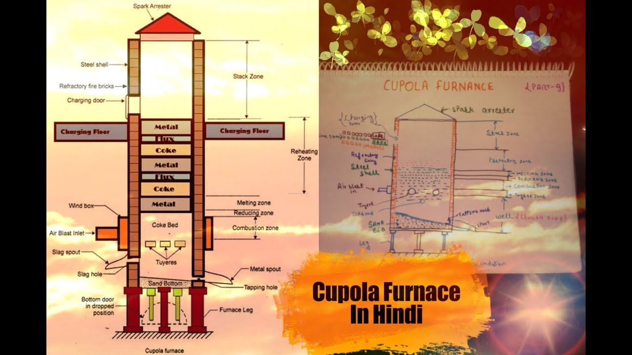 9 cupola furnance in hindi construction working er ashish [ 1280 x 720 Pixel ]