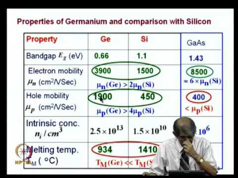 Electronics   Nanoelectronics Devices and Materials mod08lec26